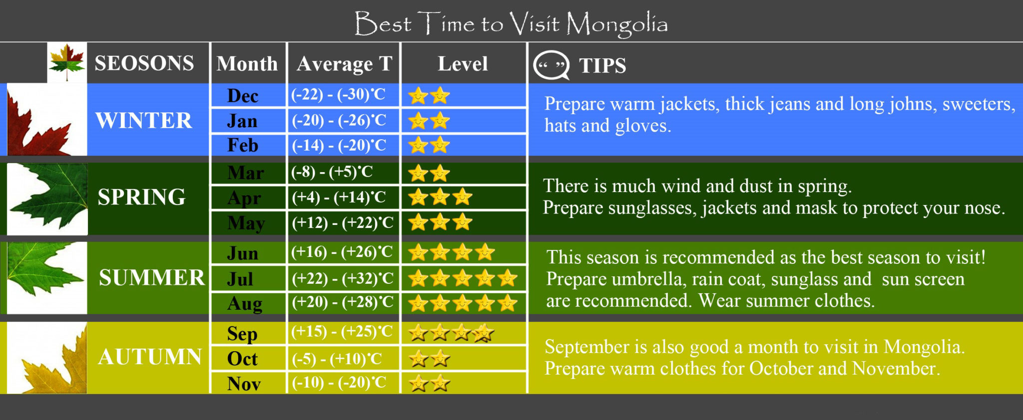 best-time-to-visit-mongolia-weather-chart